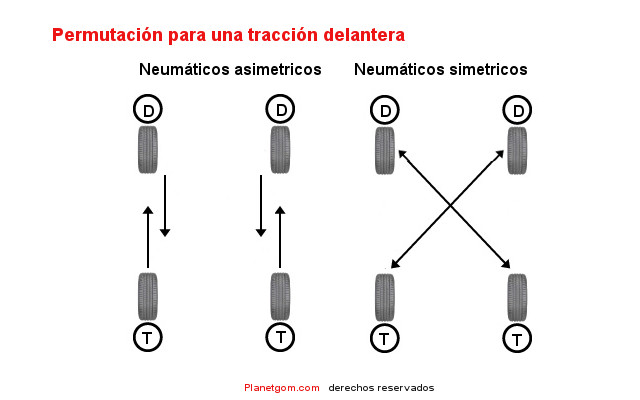 permutacion de los neumaticos