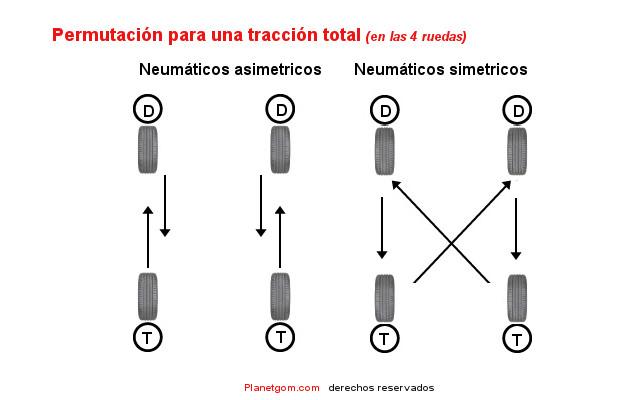 permutacion neumaticos 4x4